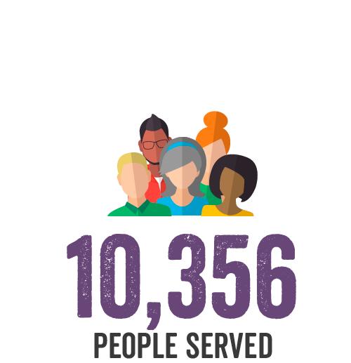 10,356 People Served