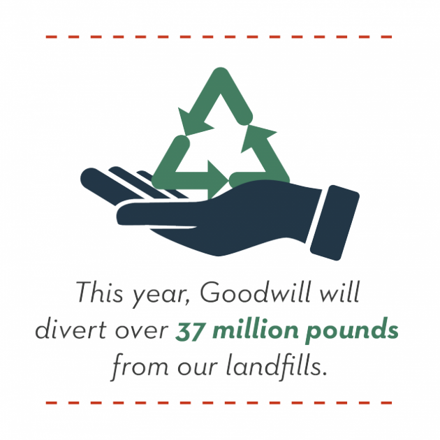 This year, Goodwill will divert over 37 million pounds from our landfills.