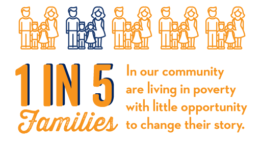 1 in 5 in our community are living in poverty with little opportunity to change their story.