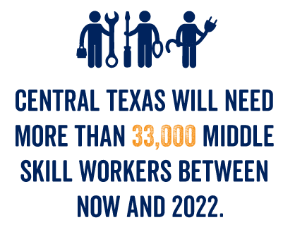 Central Texas will need more 33,000 middle skill workers between now and 2022