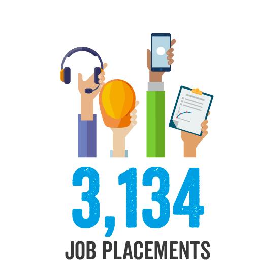 3,134 Job Placements