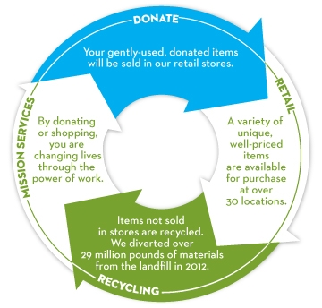 Donate to Retail to Recycling to Mission Services.  By donating or shopping, you are changing lives through the power of work.